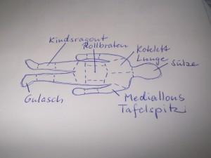 Skizze einer gezeigten Schautafel aus dem Video